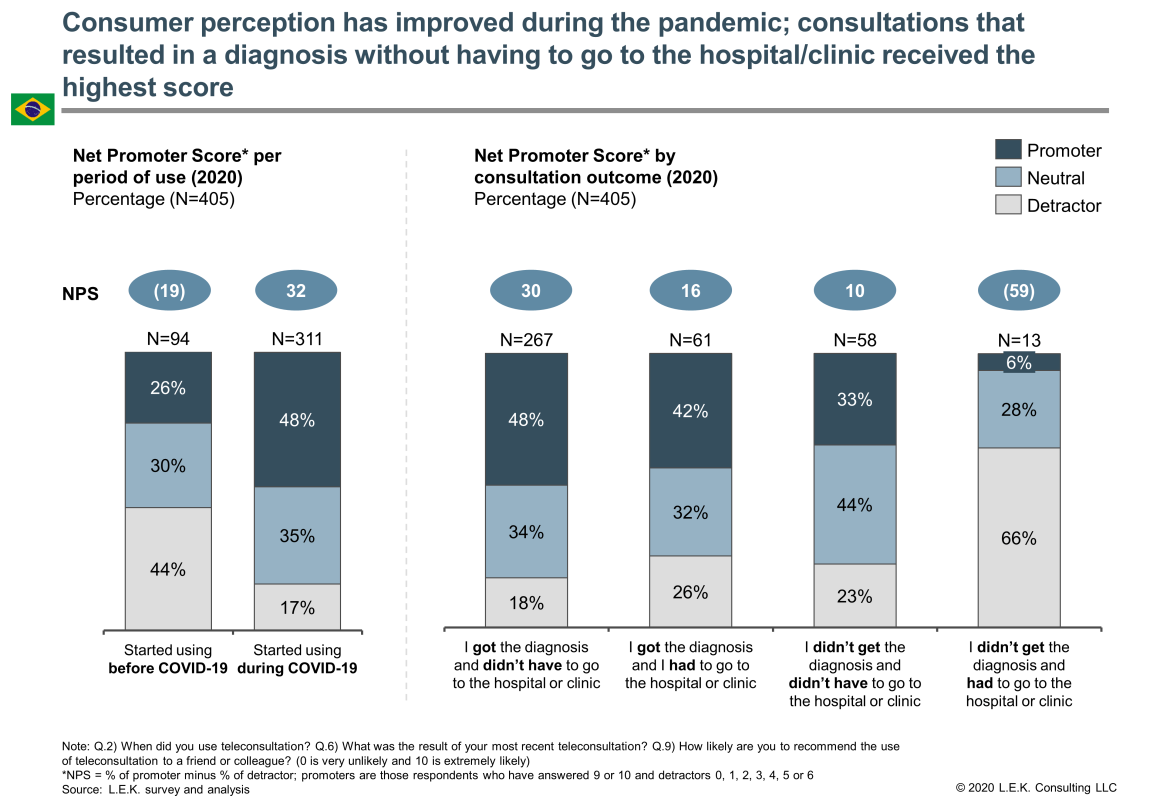 consumer perception of teleconsultations