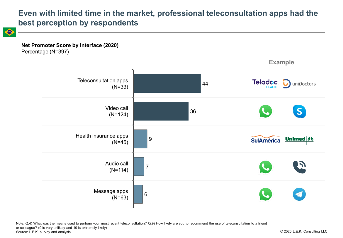 teleconsultation apps perception