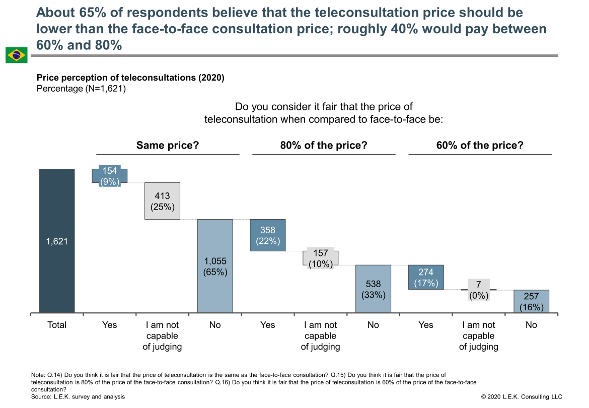 teleconsultation price comparison