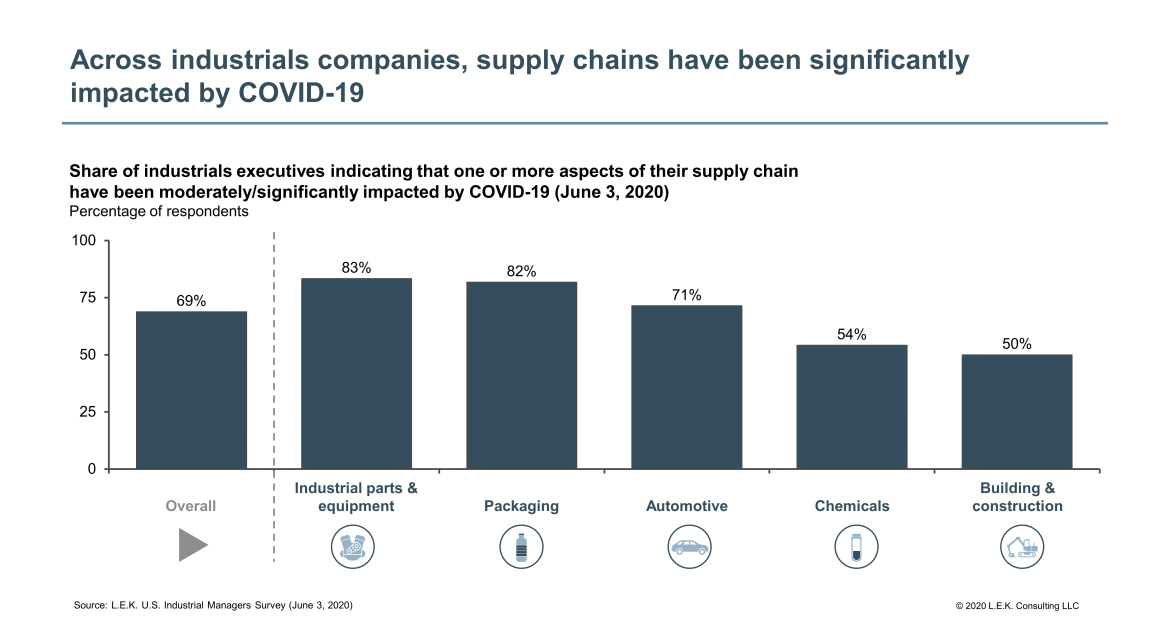 supply chains have been significantly impacted by COVID-19