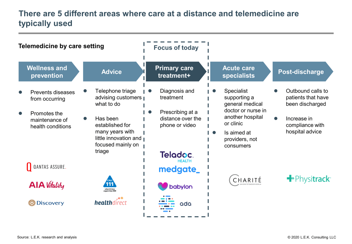 telemedicine typical usage