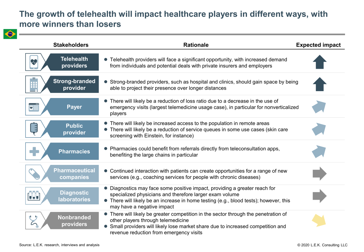 telehealth growth impact