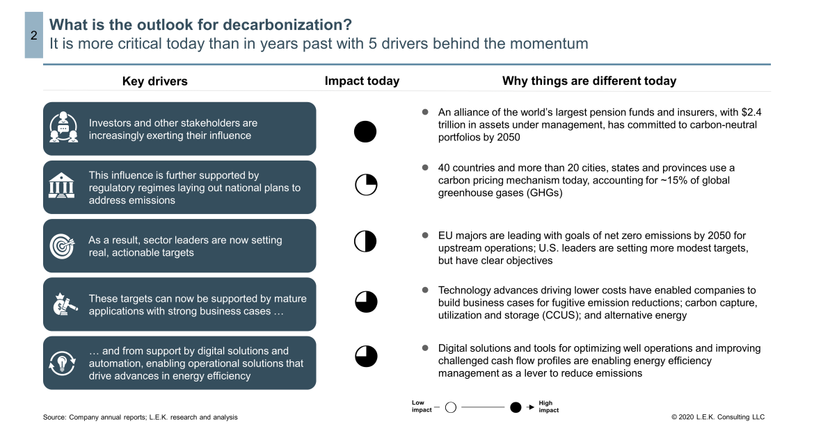 decarbonization outlook