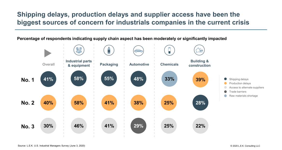 biggest sources of concern for industrials companies