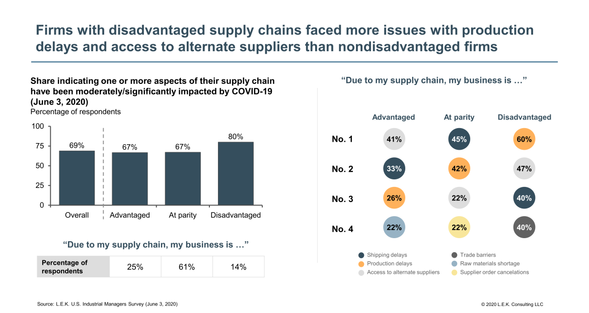 with disadvantaged supply chains faced more issues