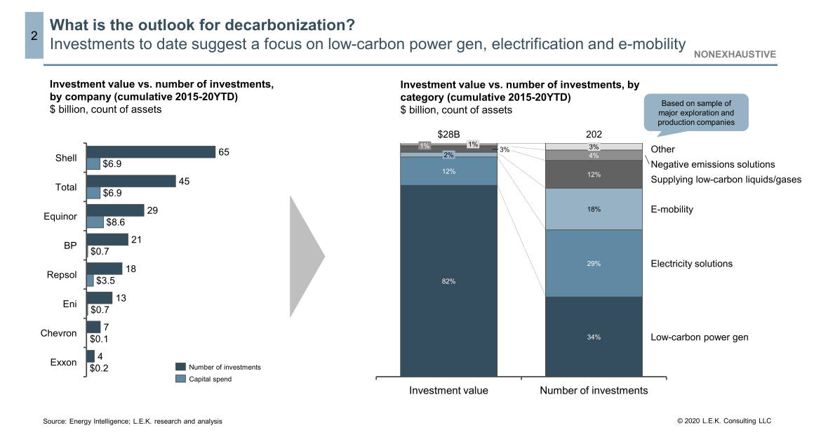 decarbonization investments