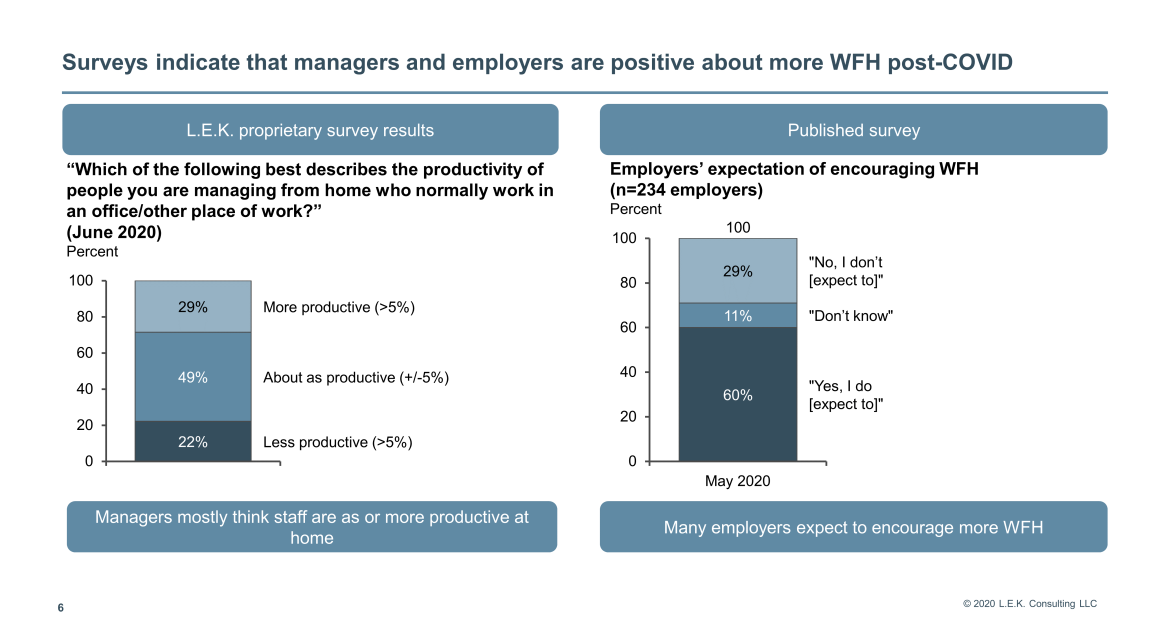 Surveys indicate that managers
