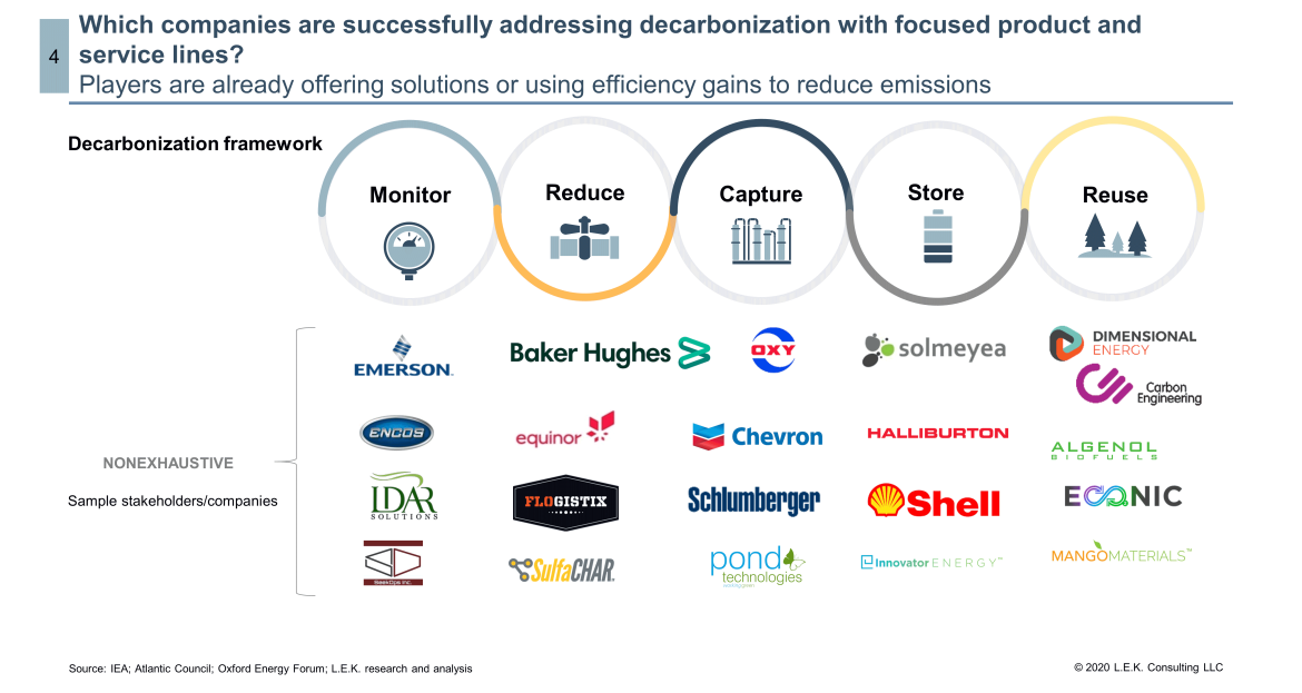 companies addressing decarbonization