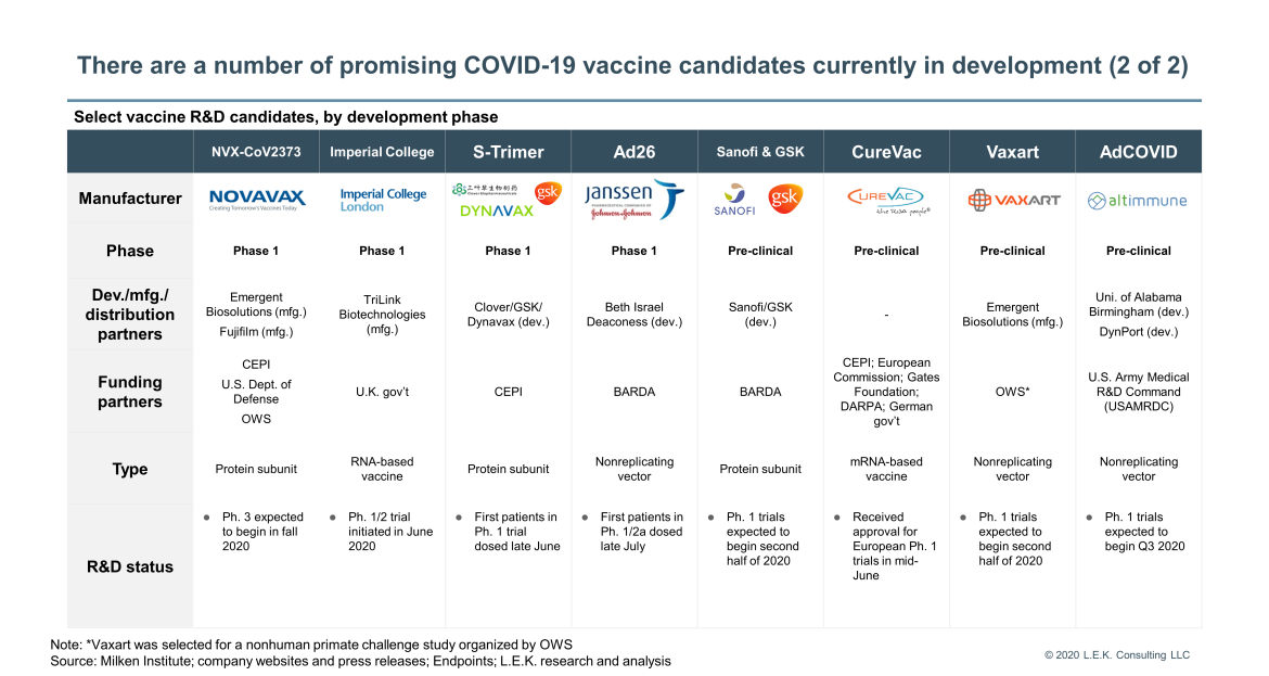 vaccine candidates currently in development