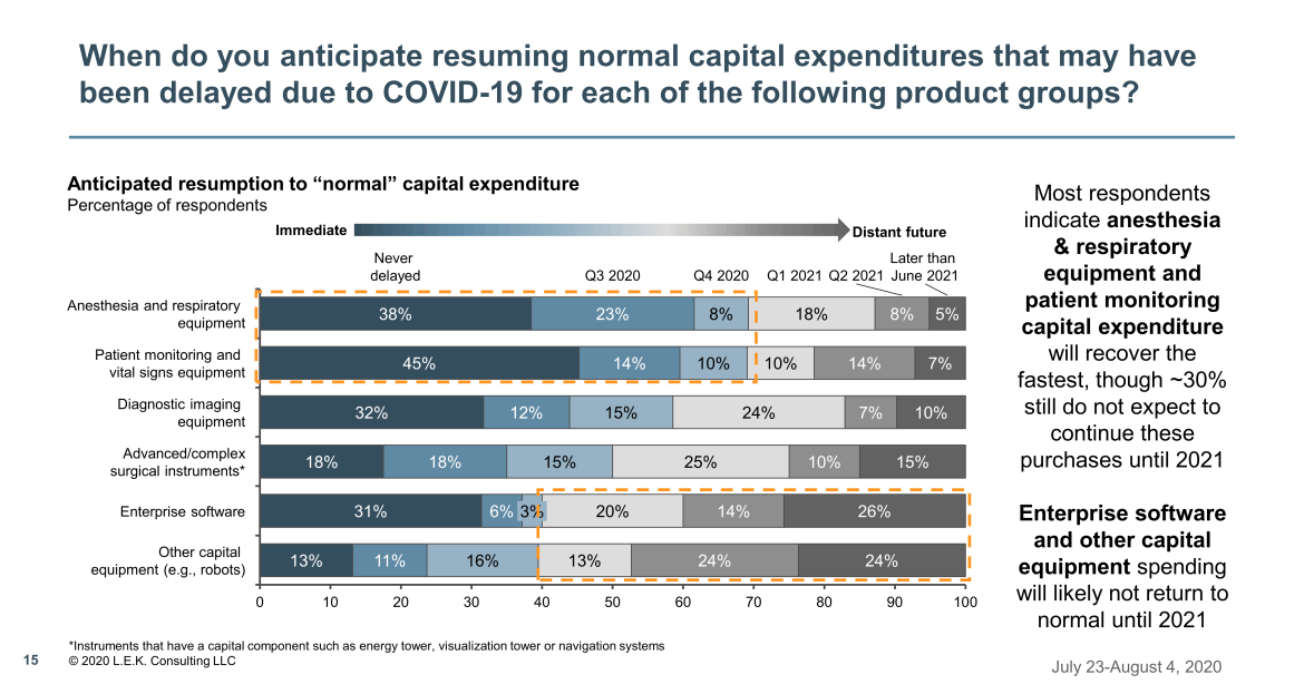 resuming normal capital expenditures