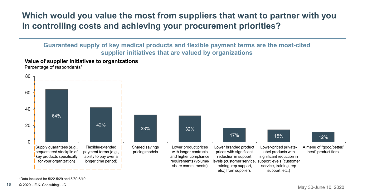 value the most from suppliers