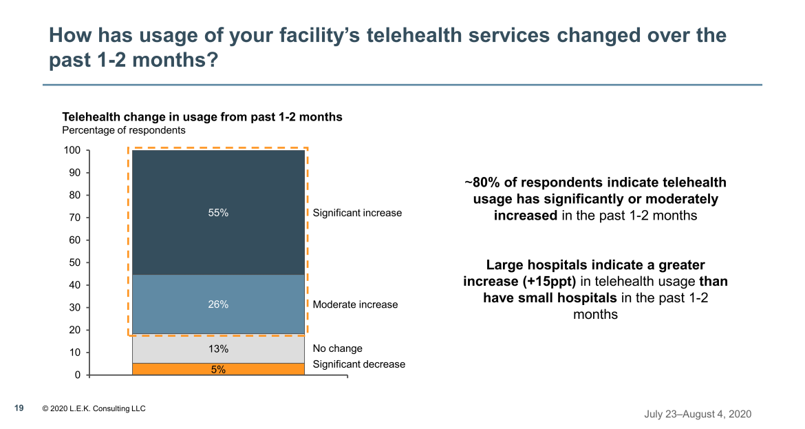 usage of your facility's telehealth