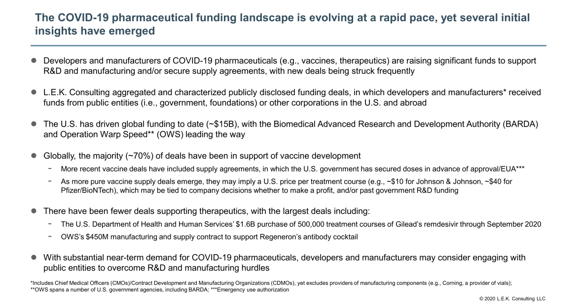 COVID-19 pharmaceutical funding landscape