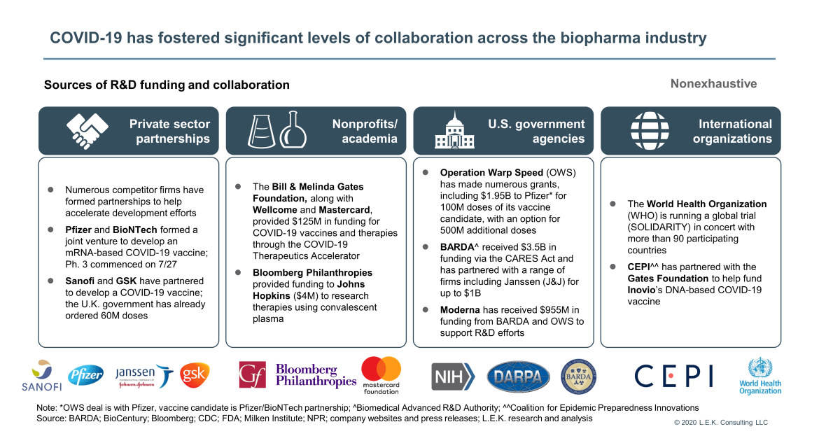collaboration across the biopharma industry