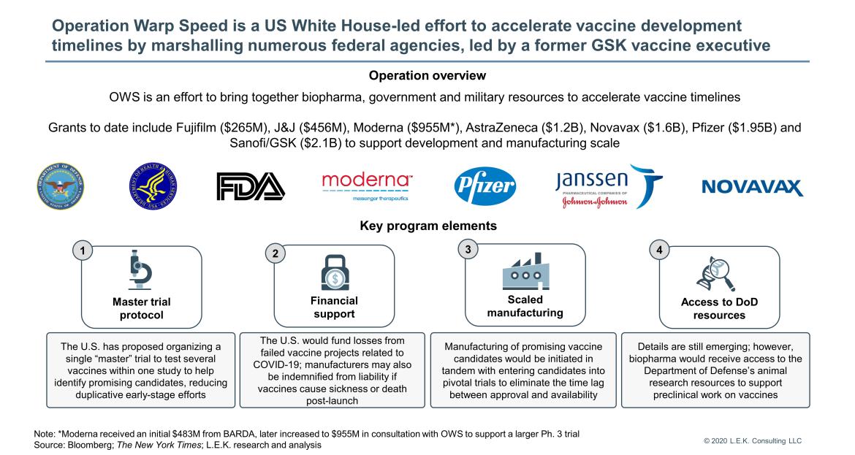 Covid 19 Vaccine Research And Development Landscape July 2020 L E K Consulting