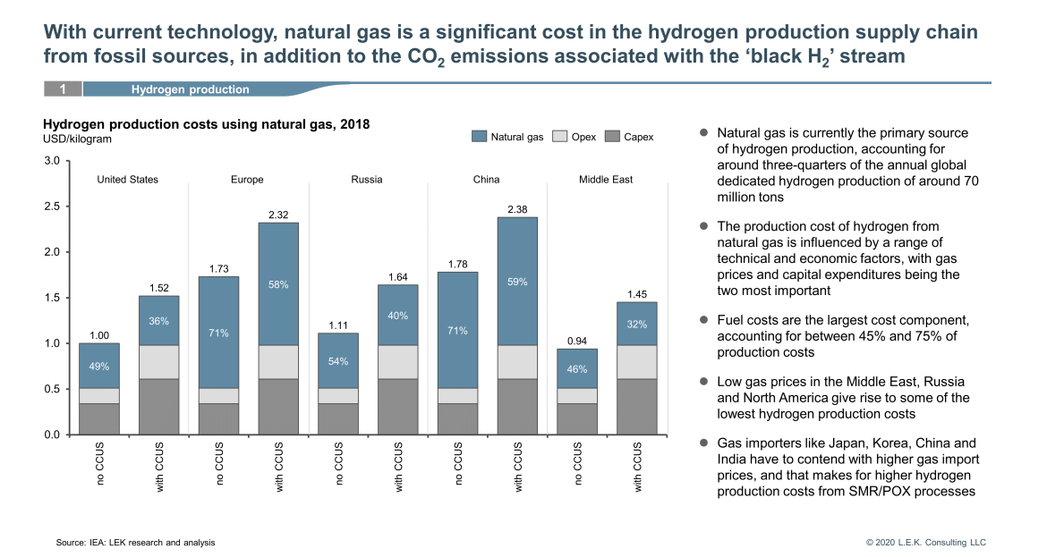 hydrogen production supply chain