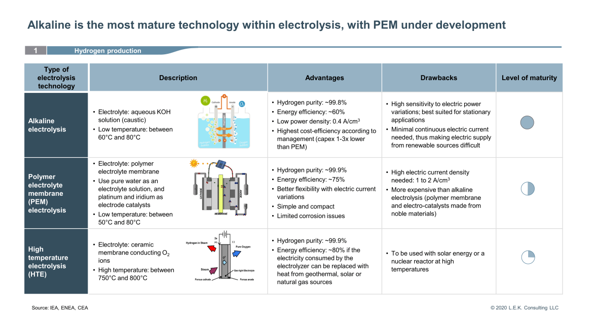 mature technology within electrolysis