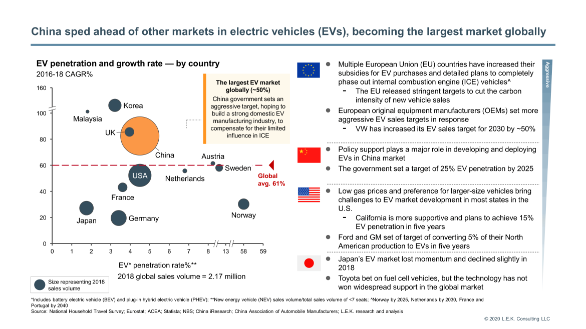 ev penetration and growth
