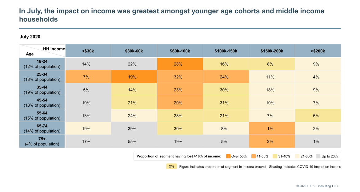 impact on income