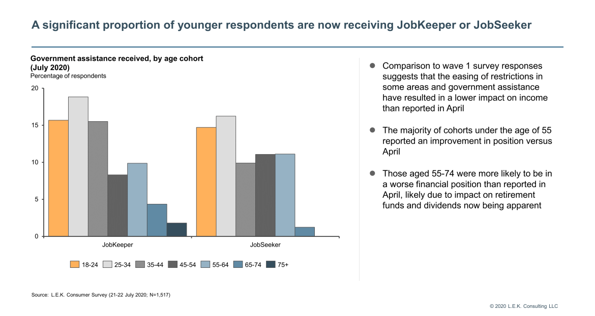 younger respondents
