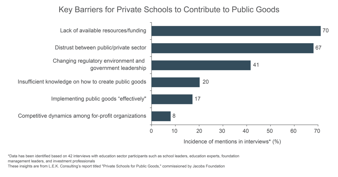 barriers to private schools