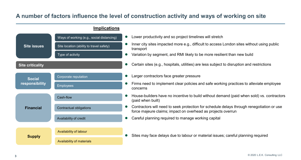 factors influencing level of construction activity