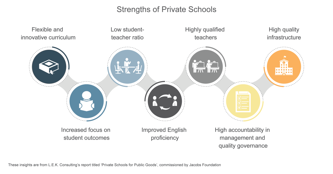 strength to private schools