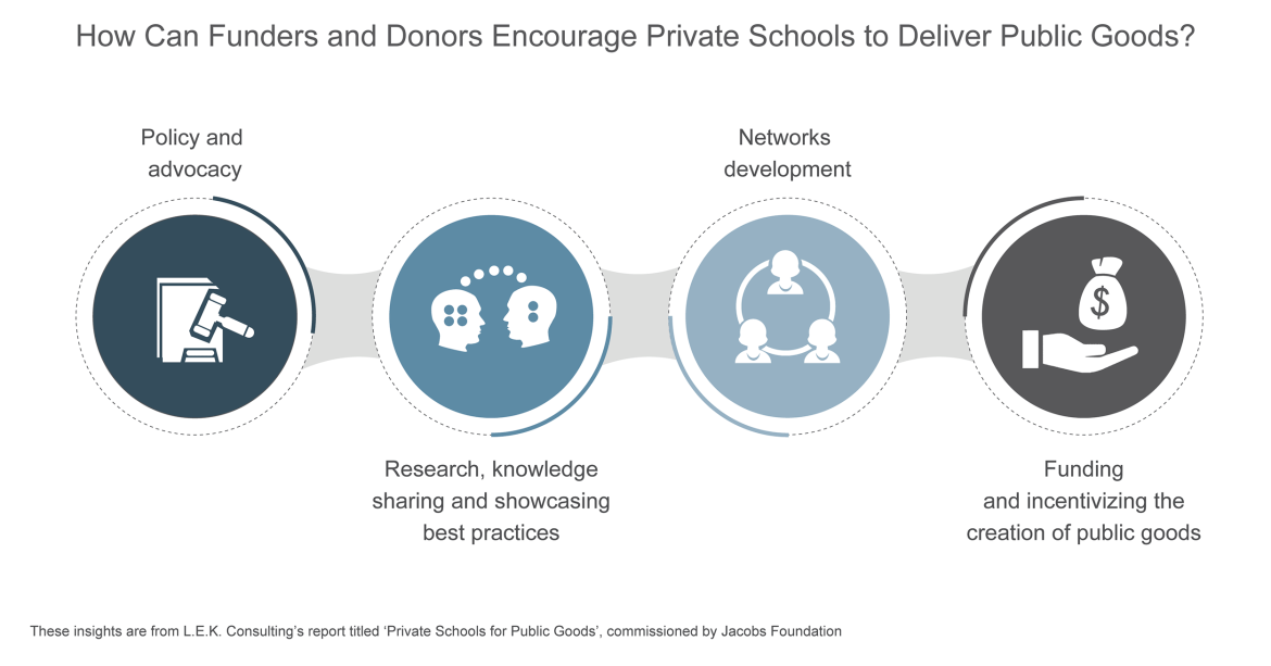 donors and private schools