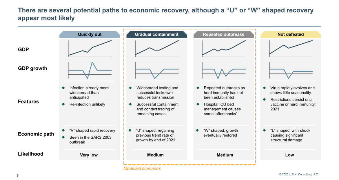several potential paths to economic recovery