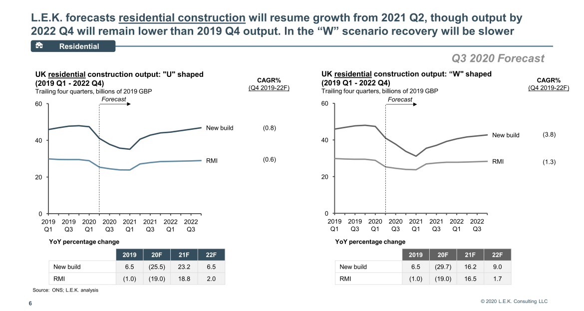 residential construction will resume growth