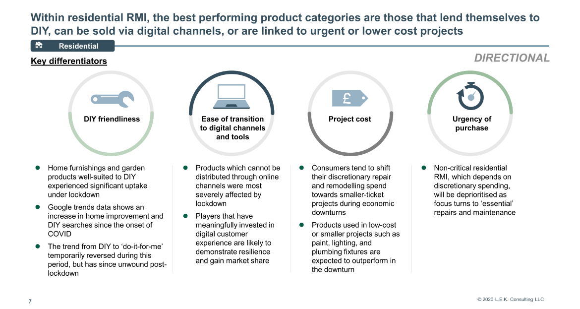 best performing product categories