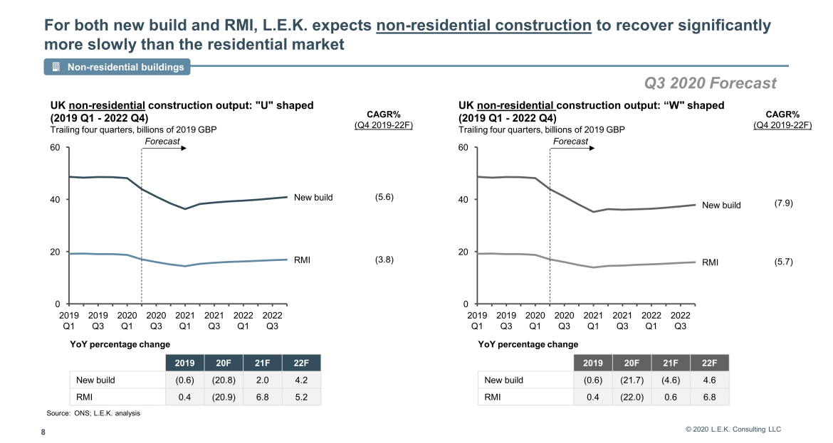 expects non-residential construction to recover