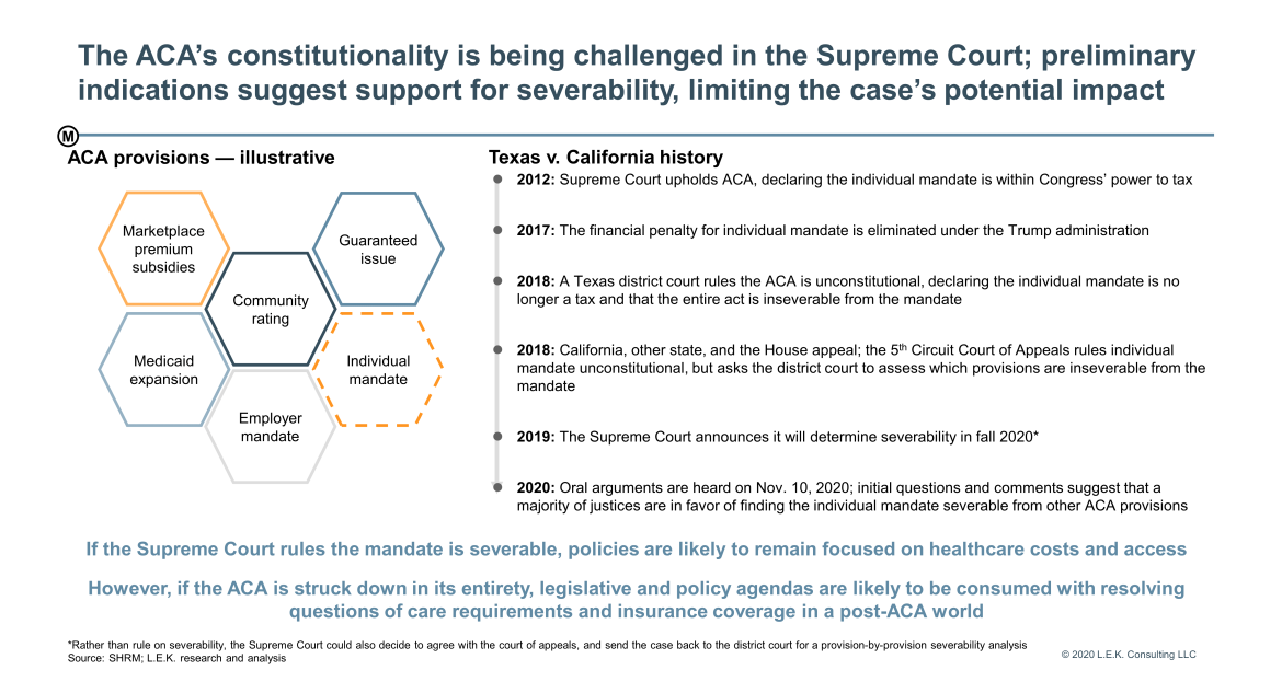 The ACA's constitutionality