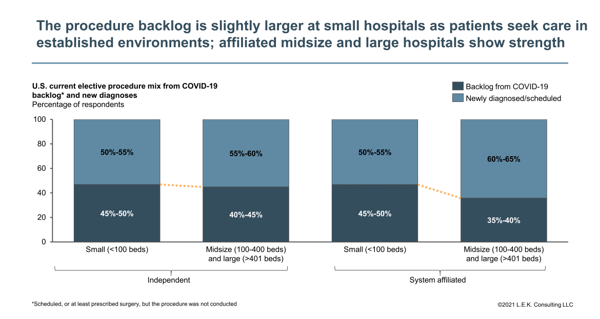 backlog based on hospital size