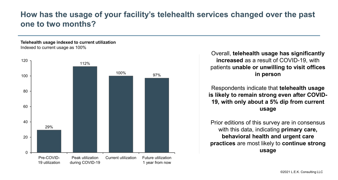 usage of telehealth in hospitals