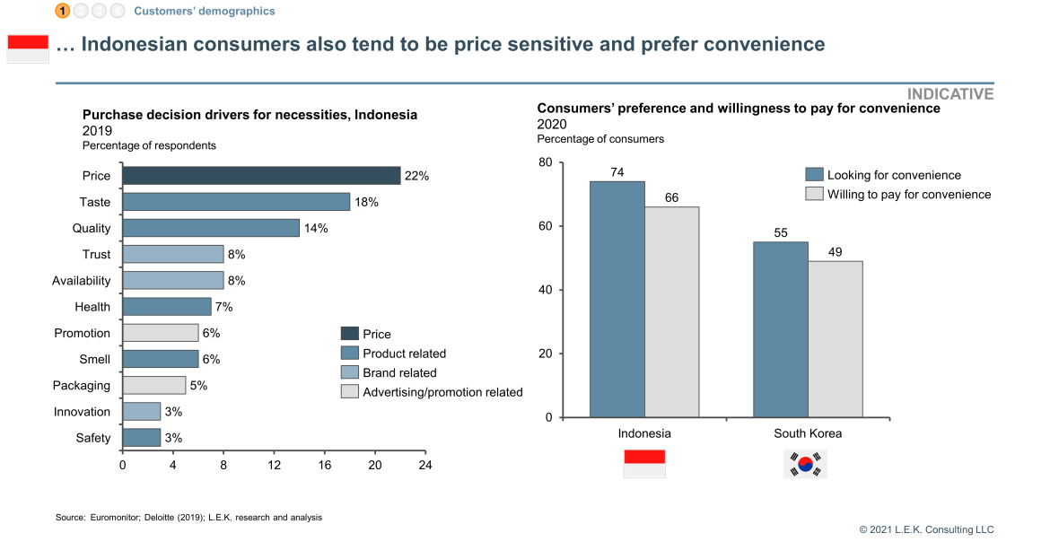 consumers from Indonesia