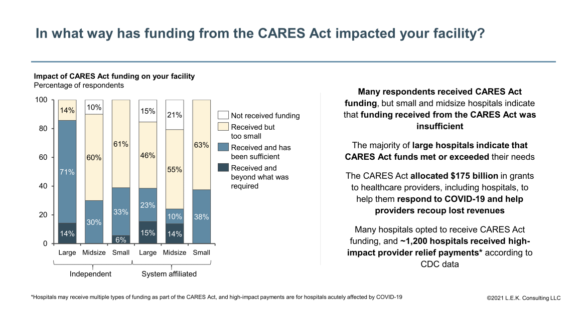 funding of CARES act