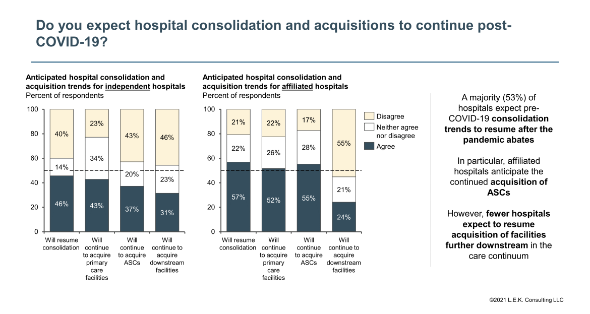 hospital consolidation and acquisition