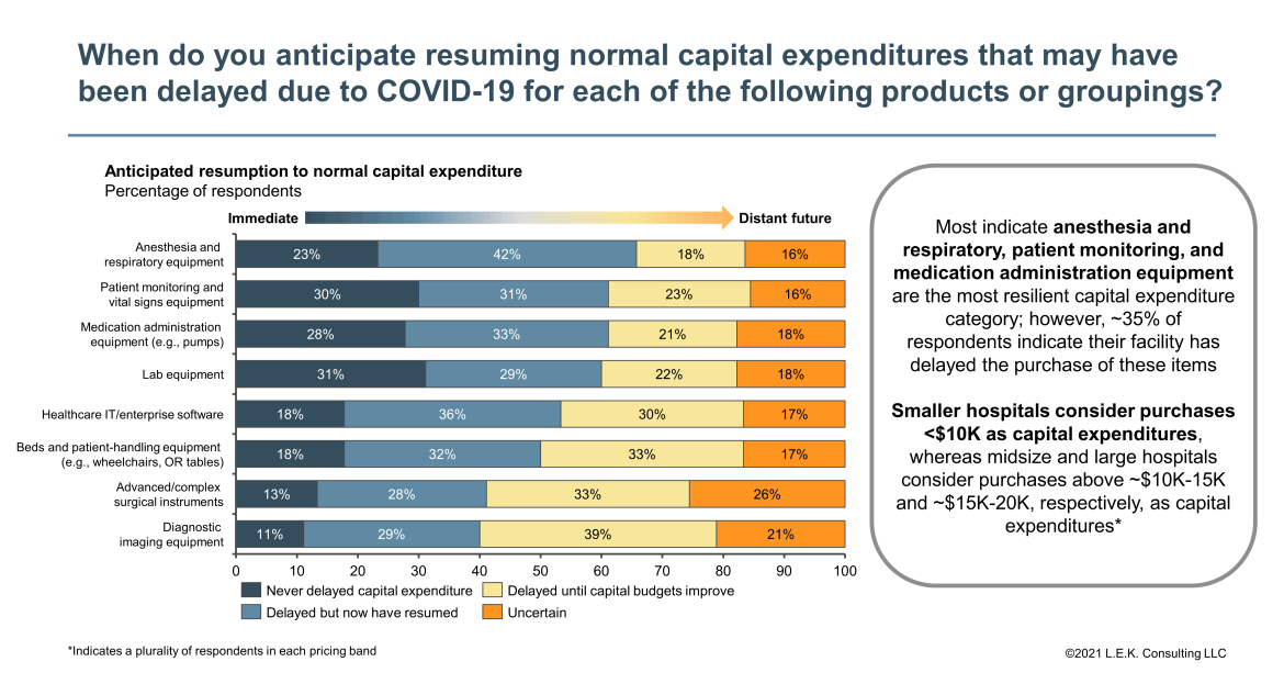 normal capital expenditure