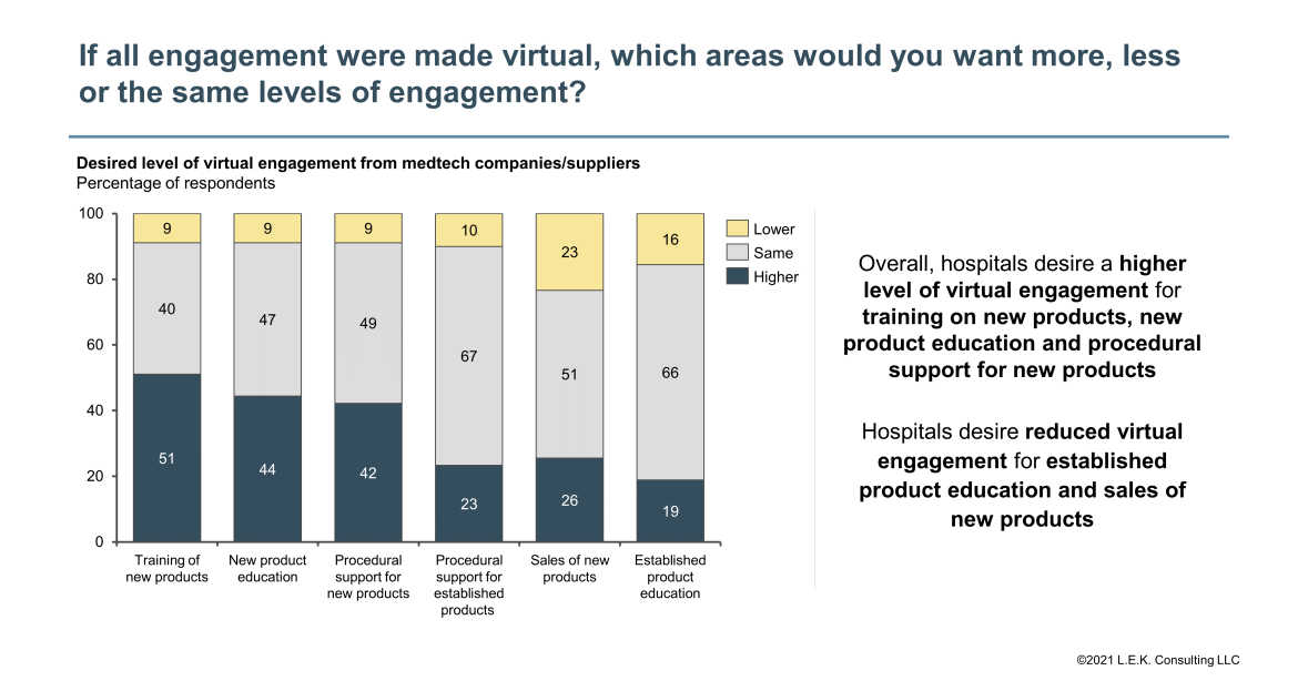 virtual engagements