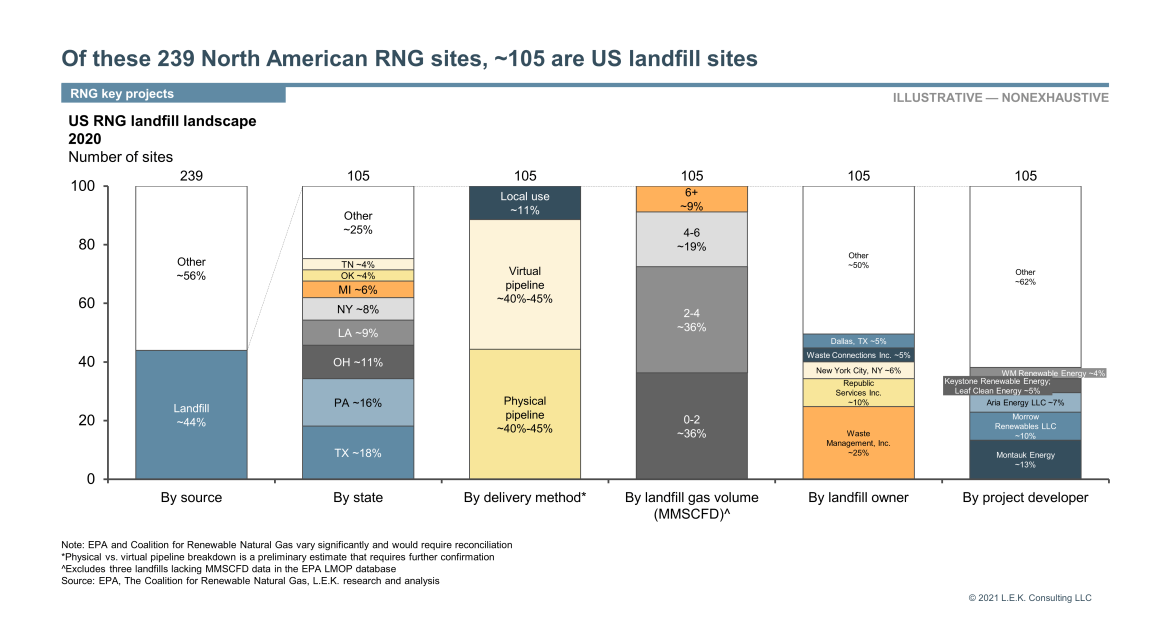 ~105 are US landfill sites