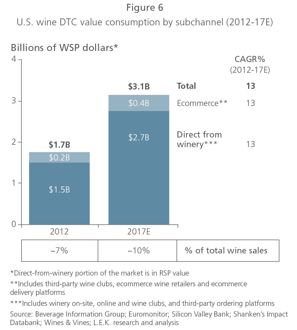 US wine DTC value consumption figure 6